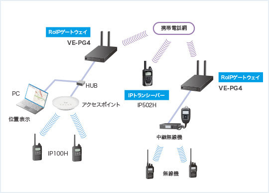 IP ADVANCED RADIO SYSTEM連携
